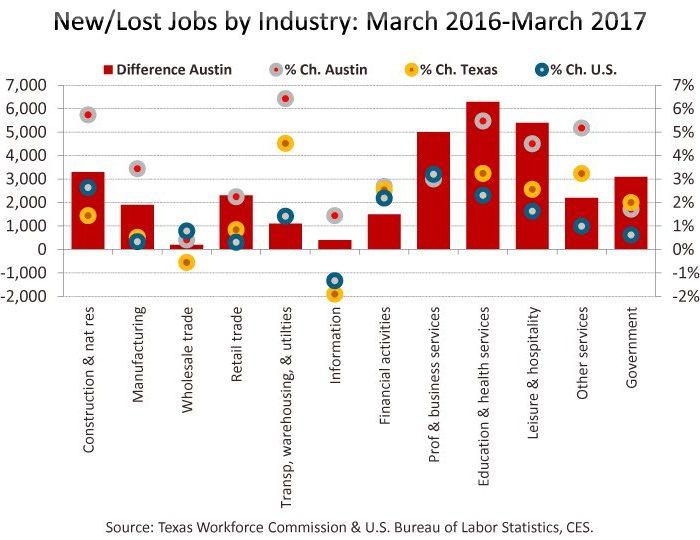 April 25, 2017 – Job Growth & Unemployment